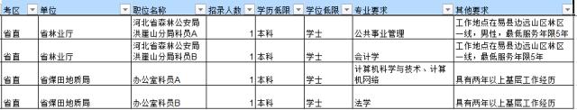 报考河北省考这些隐形条件,你注意到了吗?