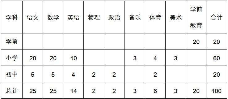 """2019年河北秦皇岛昌黎县招聘""""支教志愿者""""100人公告"""