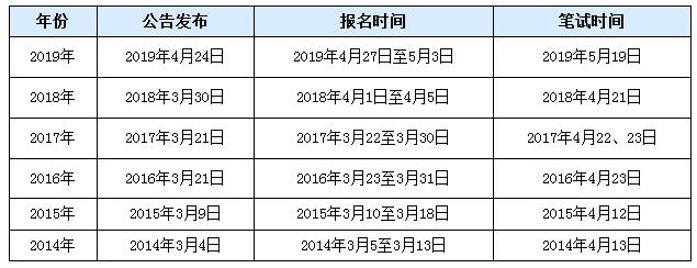 2020年河北公务员考试职位表何时发布?