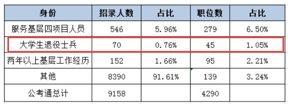 河北省考退役大学生士兵可报考的职位多吗?