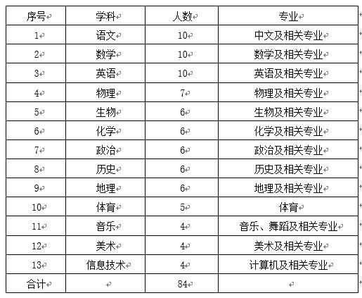 2020年河北清华附中雄安学校教师招聘84人公告