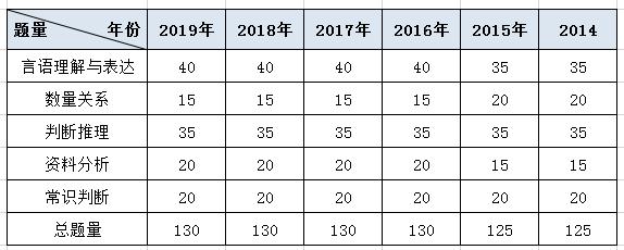 2020年河北公务员考试行测科目分析,如何备考?