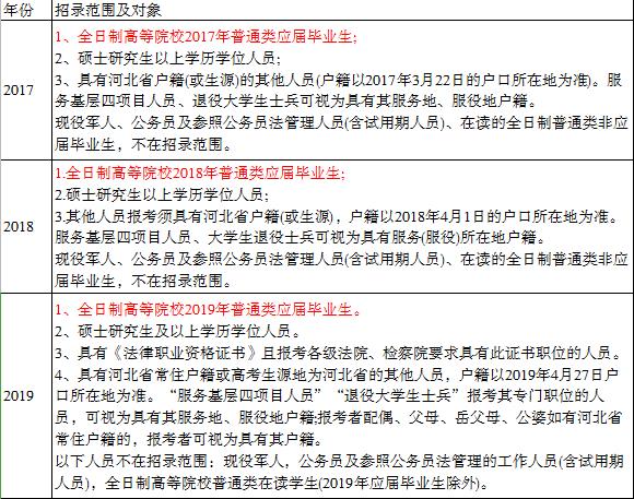 答疑!报考2020河北省考哪些人能算应届毕业生?
