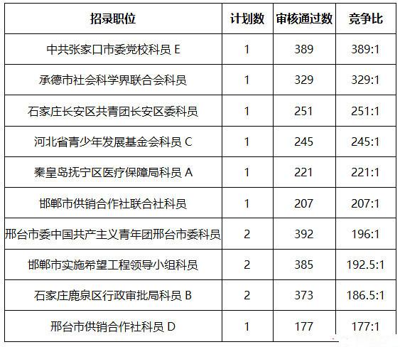 河北公务员考试中哪些职位竞争最激烈?
