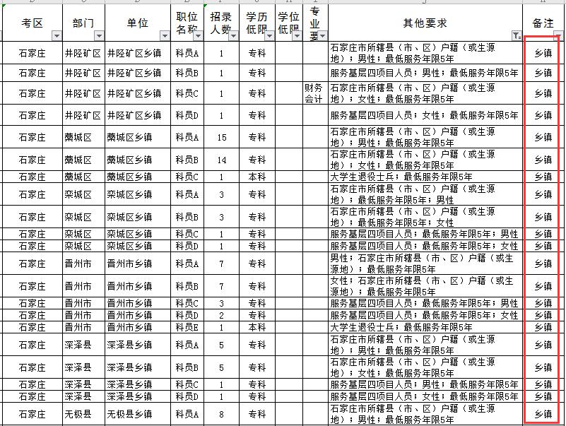 报考2020河北省考哪些职位要求最低服务年限5年?