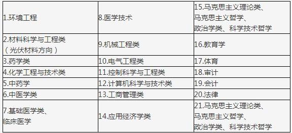 """2020年河北化工医药职业技术学院""""名校英才""""招聘计划"""