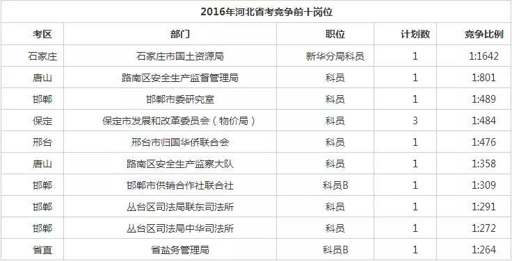 历年河北省考最难考上职位盘点 有你想报的吗?图1