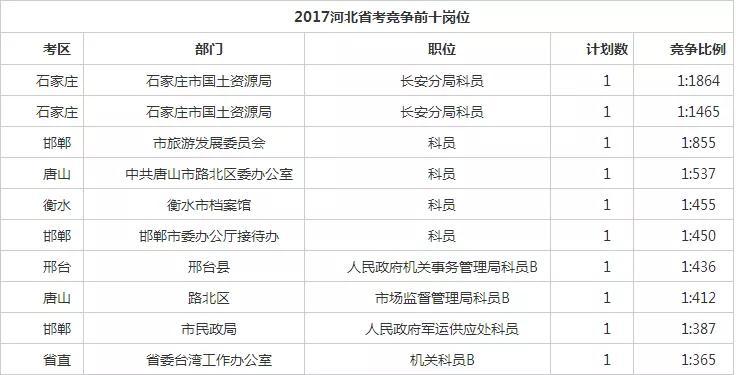 历年河北省考最难上岸职位盘点 有你想报的吗?图1
