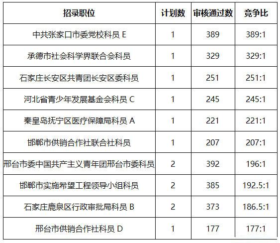 历年河北省考最难上岸职位盘点 有你想报的吗?图3