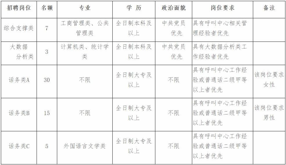 2020年河北省12345政府服务热线招聘话务人员60人公告