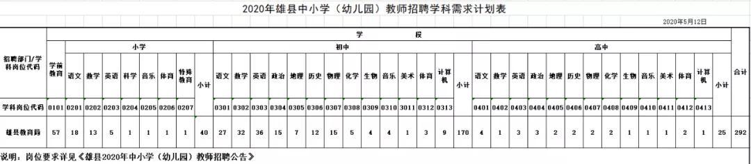河北保定雄安新區雄縣招聘中小學(幼兒園)教師292人公告圖1