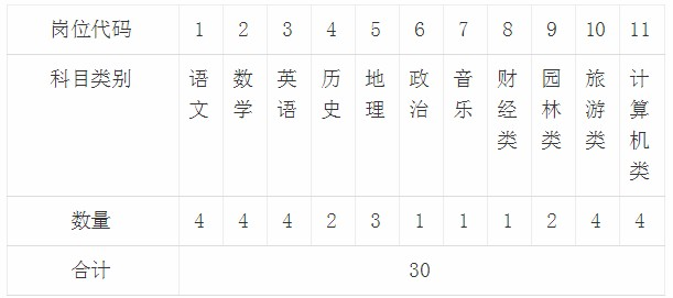 2020年河北保定雄縣職教中心招聘教師30人公告