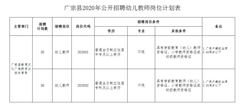 2020年河北邢台广宗县招聘幼儿教师60人简章