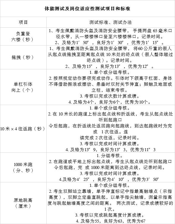 河北承德围场满族蒙古族自治县消防救大队招聘政府专职消防员14人公告