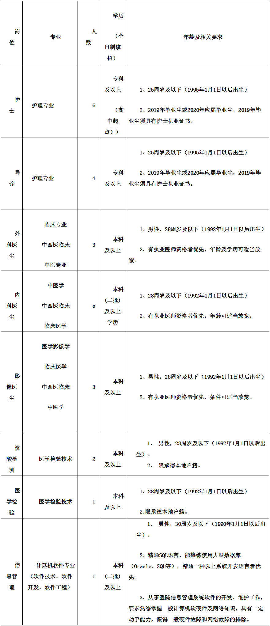 河北承德县中医院招聘工作人员25人公告