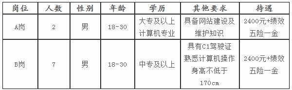 河北衡水市公安局高新技术产业开发区分局招聘警务辅助人员9人公告