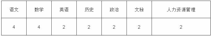 2020年河北石家庄冀联医学中等专业学校教师招聘2人公告