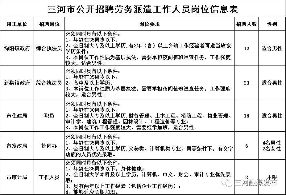 河北廊坊三河市部分機關事業單位招聘勞務派遣人員63人公告