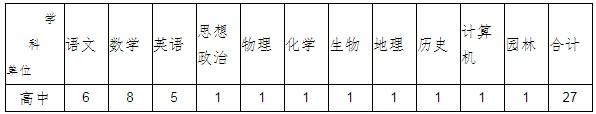 河北承德隆化县县城学校急需教师选拔144人公告图1